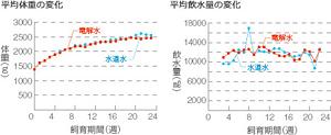 平均体重のグラフ